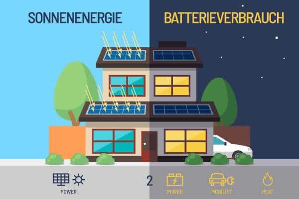 Power2X, wie Sie Sonnenenergie optimal nutzen können. Power2Power, Power2Mobility, Power2Heat